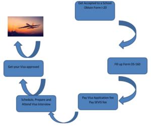 USA Student VISA (F-1) Process